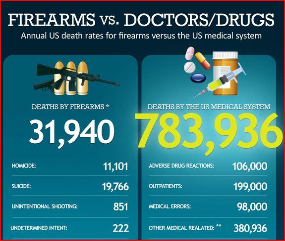 doctors and guns