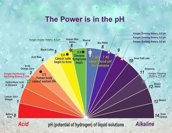 power in ph